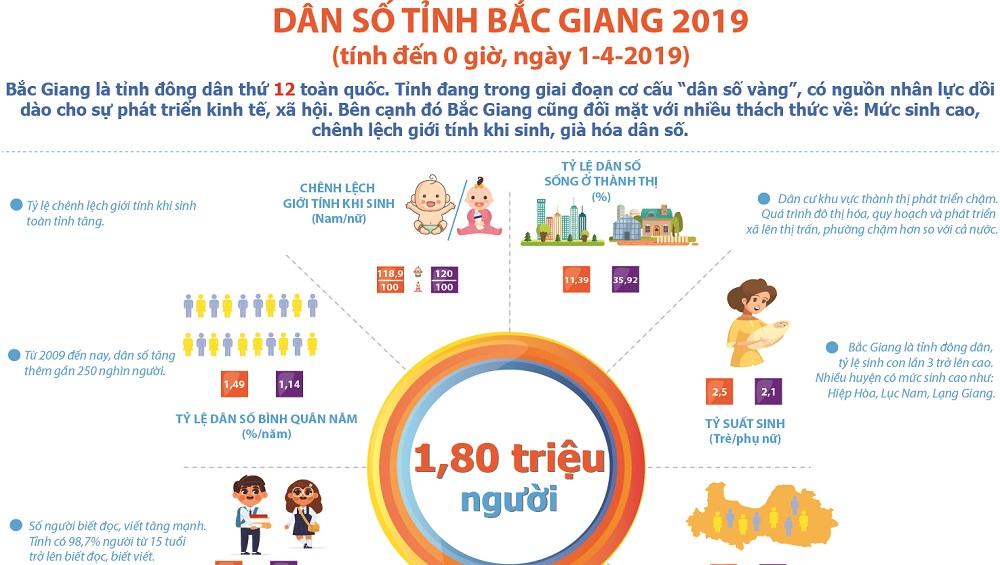 Dân số tỉnh Bắc Giang 2019